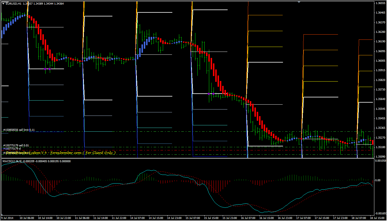 Forex software indicator